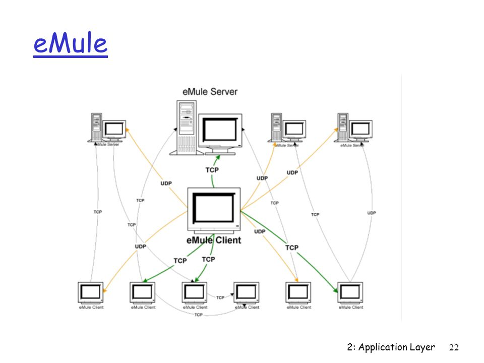 2: Application Layer22 eMule