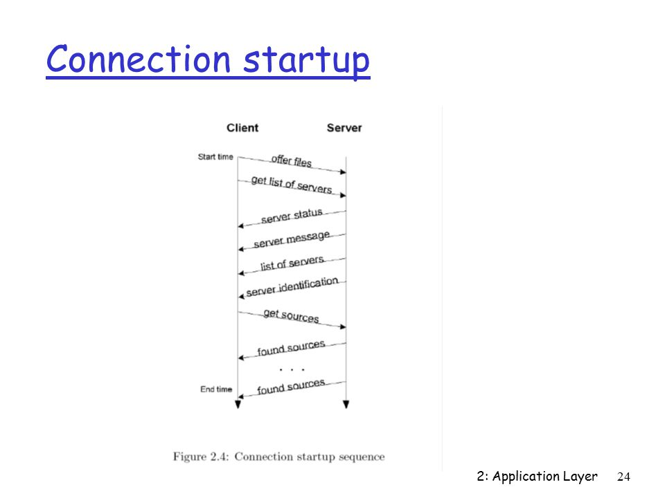 2: Application Layer24 Connection startup