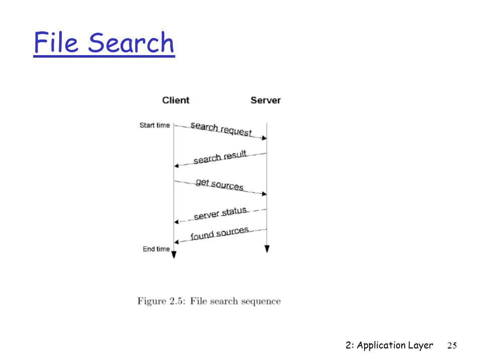 2: Application Layer25 File Search