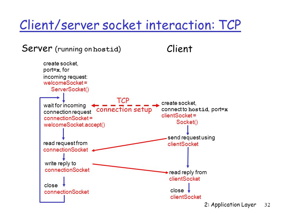 2: Application Layer32 Client/server socket interaction: TCP wait for incoming connection request connectionSocket = welcomeSocket.accept() create socket, port= x, for incoming request: welcomeSocket = ServerSocket() create socket, connect to hostid, port= x clientSocket = Socket() close connectionSocket read reply from clientSocket close clientSocket Server (running on hostid ) Client send request using clientSocket read request from connectionSocket write reply to connectionSocket TCP connection setup