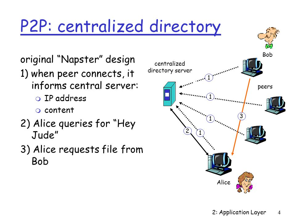2: Application Layer4 P2P: centralized directory original Napster design 1) when peer connects, it informs central server: m IP address m content 2) Alice queries for Hey Jude 3) Alice requests file from Bob centralized directory server peers Alice Bob