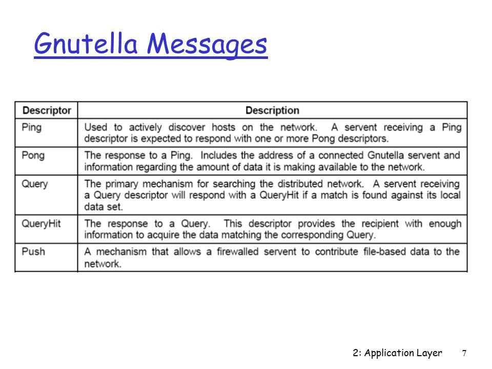 2: Application Layer7 Gnutella Messages