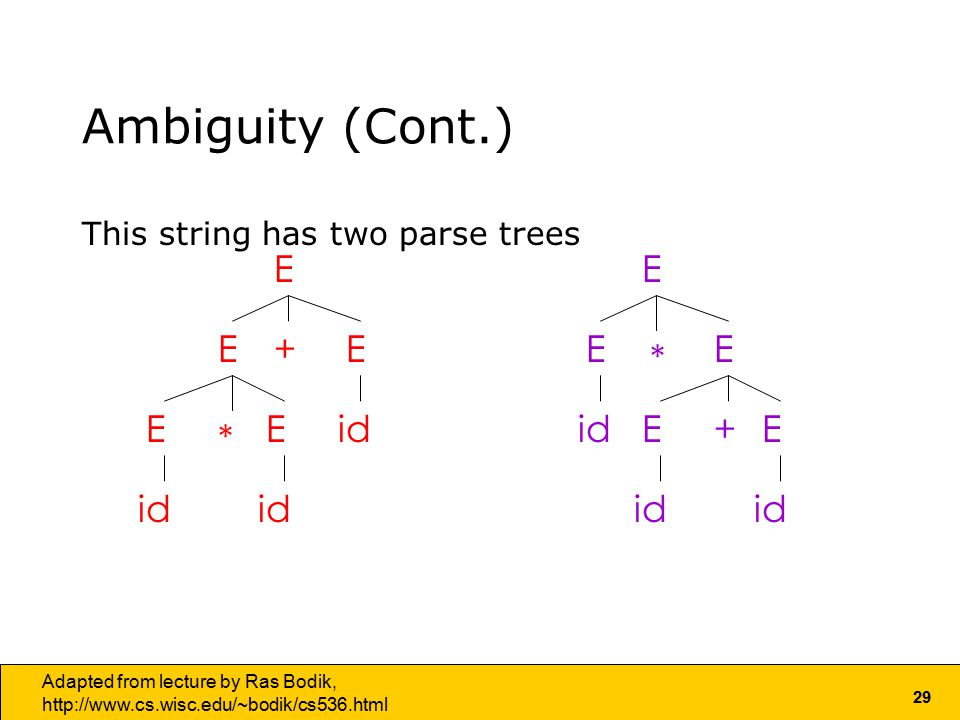 29 Adapted from lecture by Ras Bodik,   Ambiguity (Cont.) This string has two parse trees E E EE E * id+ E E EE E+ *