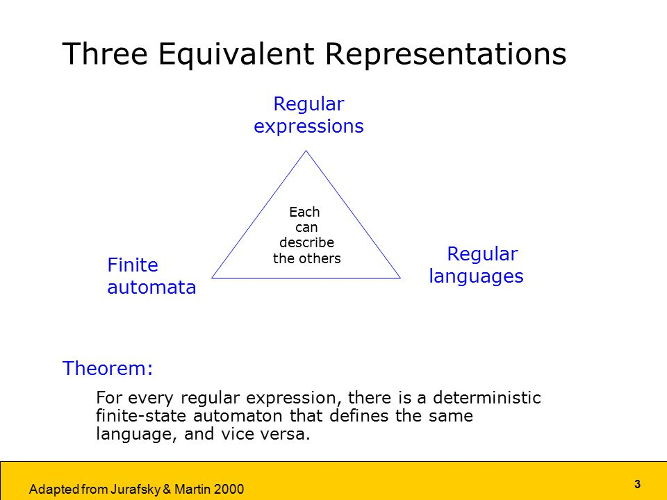 3 Adapted from Jurafsky & Martin 2000 Three Equivalent Representations Finite automata Regular expressions Regular languages Each can describe the others Theorem: For every regular expression, there is a deterministic finite-state automaton that defines the same language, and vice versa.