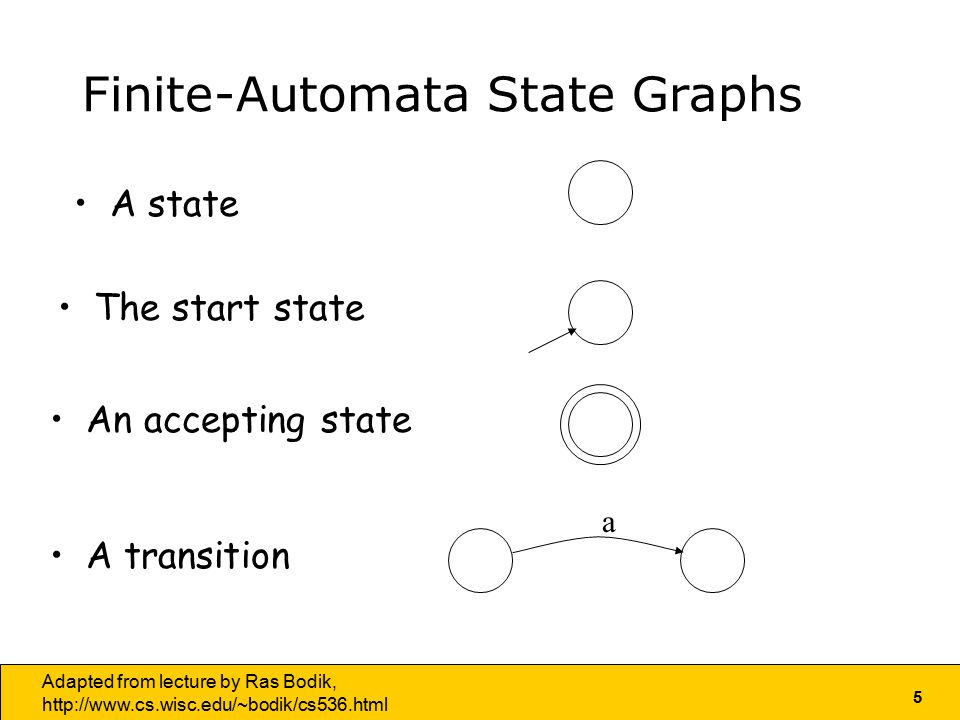 5 Adapted from lecture by Ras Bodik,   Finite-Automata State Graphs The start state An accepting state A transition a A state