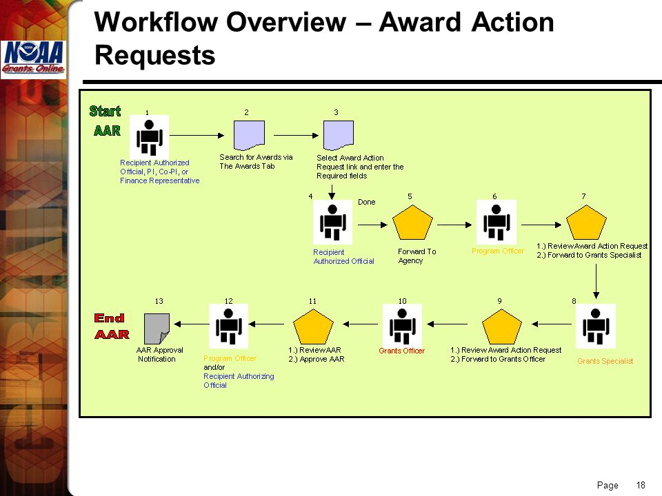 Page 18 Workflow Overview – Award Action Requests