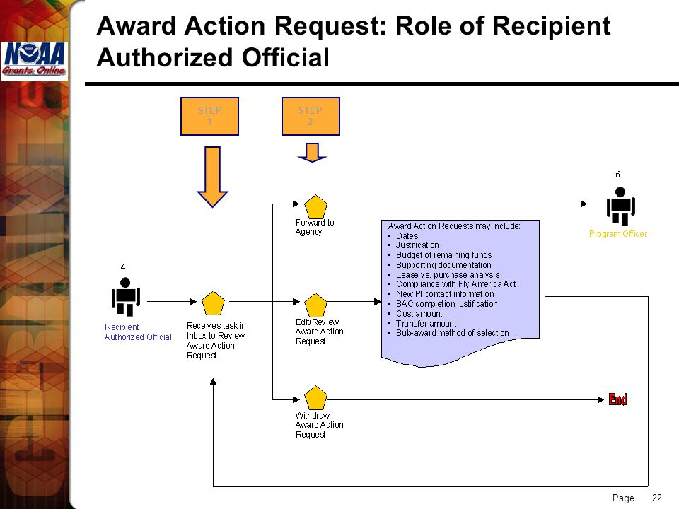 Page 22 Award Action Request: Role of Recipient Authorized Official STEP 1 STEP 2