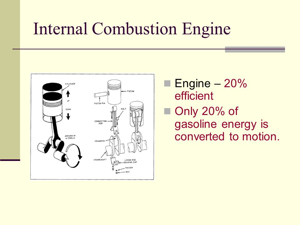 Internal Combustion Engine Engine – 20% efficient Only 20% of gasoline energy is converted to motion.