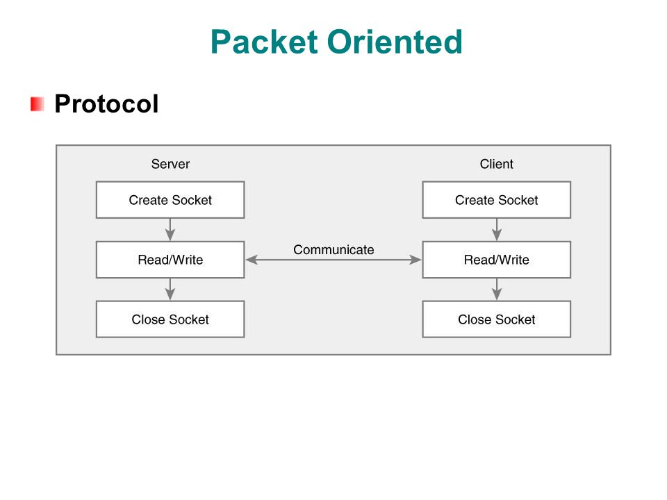 Packet Oriented Protocol