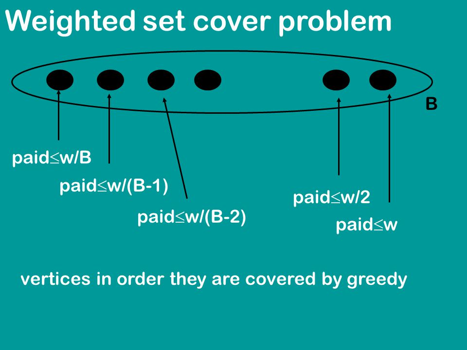 Weighted set cover problem B vertices in order they are covered by greedy paid  w/B paid  w/(B-1) paid  w/(B-2) paid  w paid  w/2