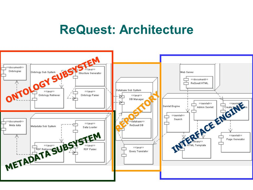 ReQuest: Architecture INTERFACE ENGINE REPOSITORY METADATA SUBSYSTEM ONTOLOGY SUBSYSTEM