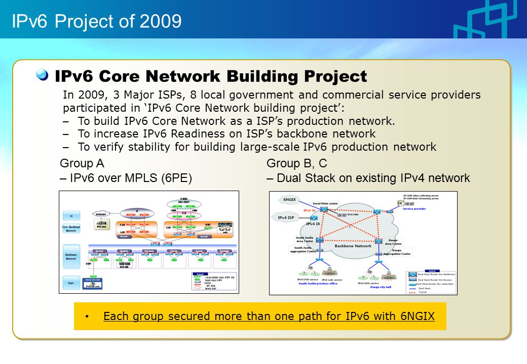 IPv6 Project of 2009 In 2009, 3 Major ISPs, 8 local government and commercial service providers participated in 'IPv6 Core Network building project': – To build IPv6 Core Network as a ISP's production network.