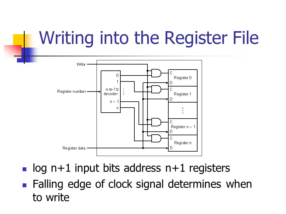 Writing into the Register File log n+1 input bits address n+1 registers Falling edge of clock signal determines when to write