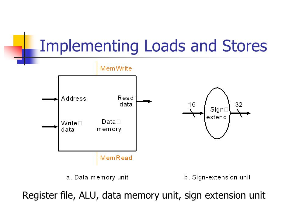Implementing Loads and Stores Register file, ALU, data memory unit, sign extension unit