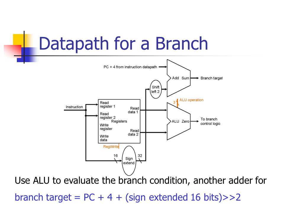 Datapath for a Branch Use ALU to evaluate the branch condition, another adder for branch target = PC (sign extended 16 bits)>>2
