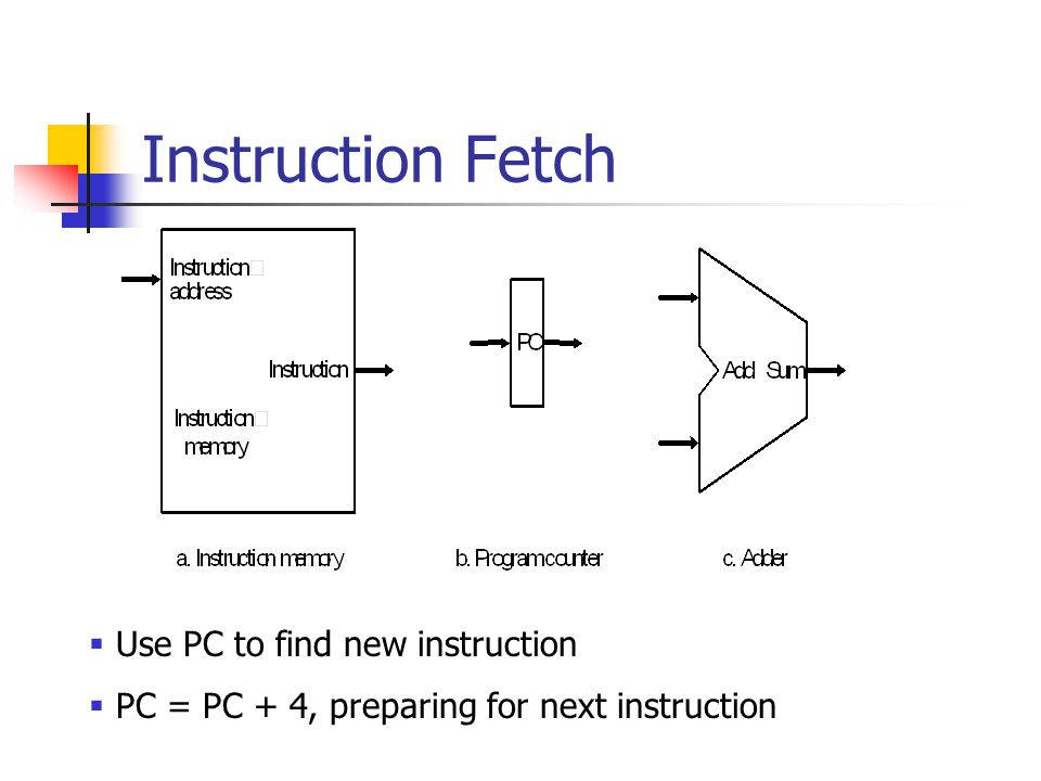 Instruction Fetch  Use PC to find new instruction  PC = PC + 4, preparing for next instruction