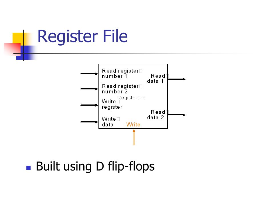 Built using D flip-flops Register File