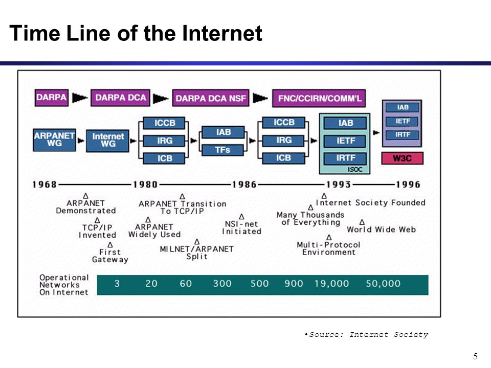 5 Time Line of the Internet Source: Internet Society