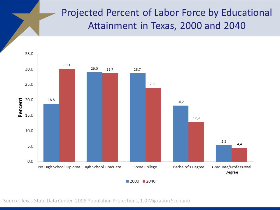 Projected Percent of Labor Force by Educational Attainment in Texas, 2000 and 2040 Source: Texas State Data Center.