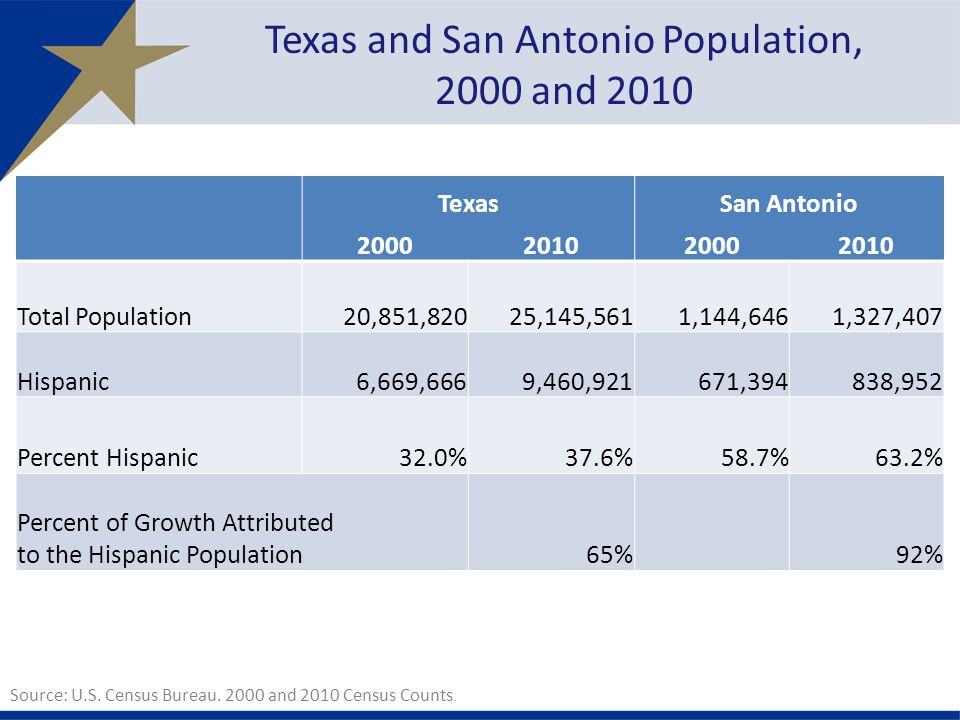 Texas and San Antonio Population, 2000 and 2010 TexasSan Antonio Total Population 20,851,820 25,145,561 1,144,646 1,327,407 Hispanic 6,669,666 9,460, , ,952 Percent Hispanic32.0%37.6%58.7%63.2% Percent of Growth Attributed to the Hispanic Population65%92% Source: U.S.