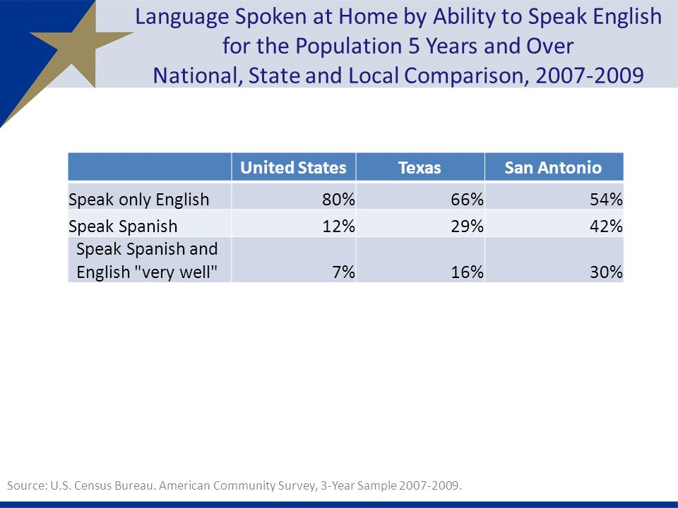 Language Spoken at Home by Ability to Speak English for the Population 5 Years and Over National, State and Local Comparison, United StatesTexasSan Antonio Speak only English80%66%54% Speak Spanish12%29%42% Speak Spanish and English very well 7%16%30% Source: U.S.
