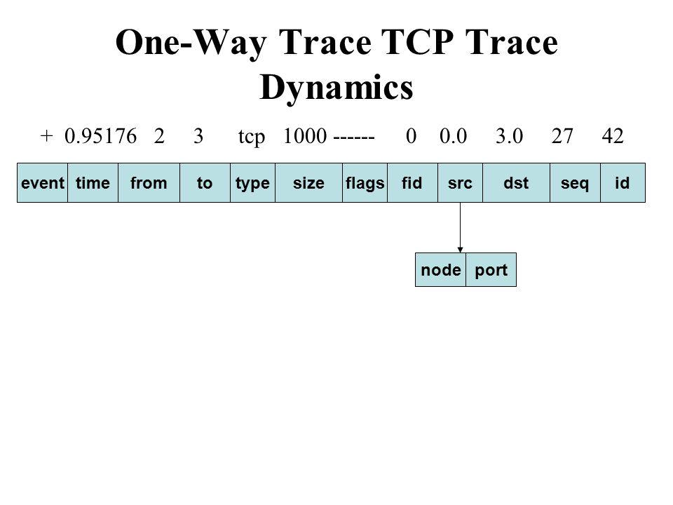 Agents 林柏均 Outline Introduction Agents UDP agents TCP