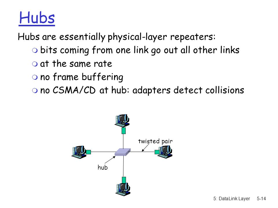 5: DataLink Layer5-14 Hubs Hubs are essentially physical-layer repeaters: m bits coming from one link go out all other links m at the same rate m no frame buffering m no CSMA/CD at hub: adapters detect collisions twisted pair hub
