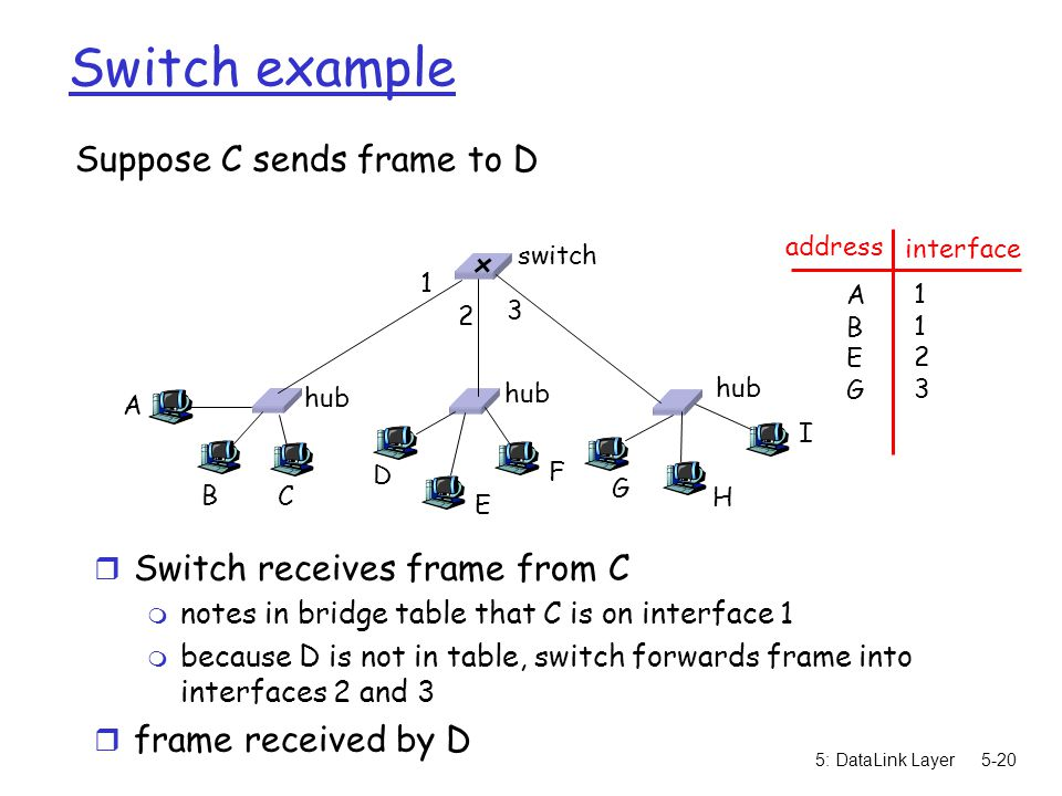 5: DataLink Layer5-20 Switch example Suppose C sends frame to D r Switch receives frame from C m notes in bridge table that C is on interface 1 m because D is not in table, switch forwards frame into interfaces 2 and 3 r frame received by D hub switch A B C D E F G H I address interface ABEGABEG