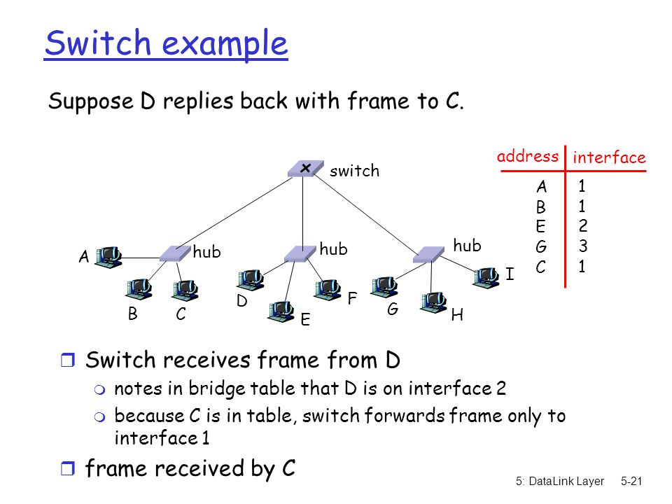 5: DataLink Layer5-21 Switch example Suppose D replies back with frame to C.