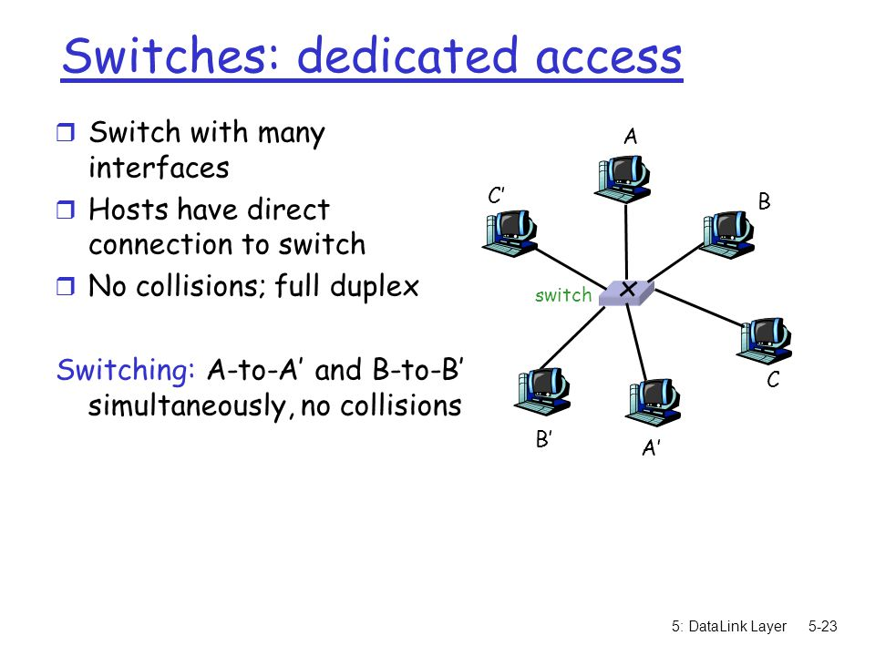 5: DataLink Layer5-23 Switches: dedicated access r Switch with many interfaces r Hosts have direct connection to switch r No collisions; full duplex Switching: A-to-A' and B-to-B' simultaneously, no collisions switch A A' B B' C C'