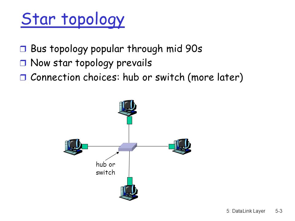 5: DataLink Layer5-3 Star topology r Bus topology popular through mid 90s r Now star topology prevails r Connection choices: hub or switch (more later) hub or switch