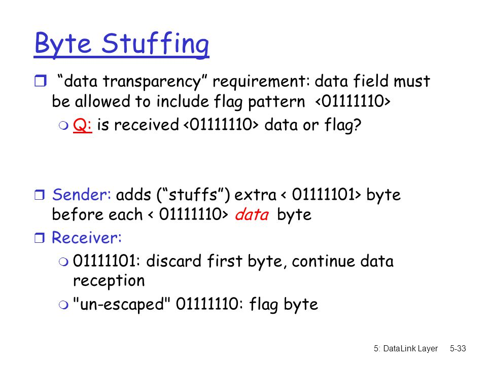 5: DataLink Layer5-33 Byte Stuffing r data transparency requirement: data field must be allowed to include flag pattern m Q: is received data or flag.