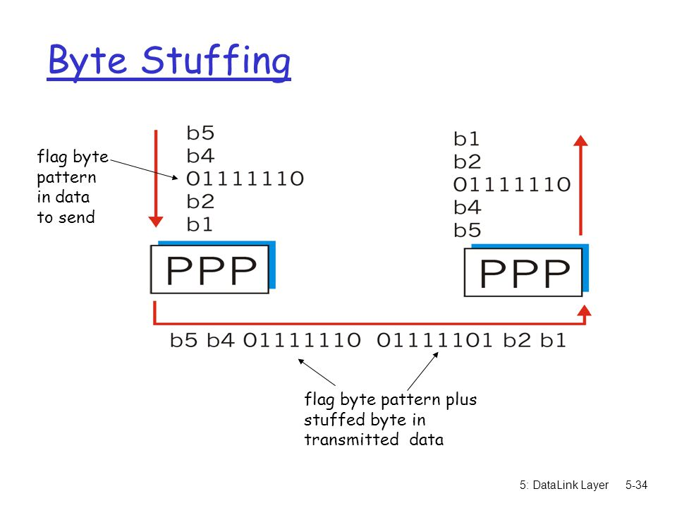 5: DataLink Layer5-34 Byte Stuffing flag byte pattern in data to send flag byte pattern plus stuffed byte in transmitted data
