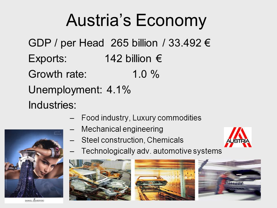 Austria's Economy GDP / per Head 265 billion / € Exports: 142 billion € Growth rate: 1.0 % Unemployment: 4.1% Industries: –Food industry, Luxury commodities –Mechanical engineering –Steel construction, Chemicals –Technologically adv.