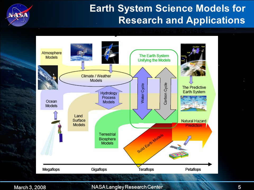 5 March 3, 2008 NASA Langley Research Center Suites of Earth System Science Models Earth System Science Models for Research and Applications