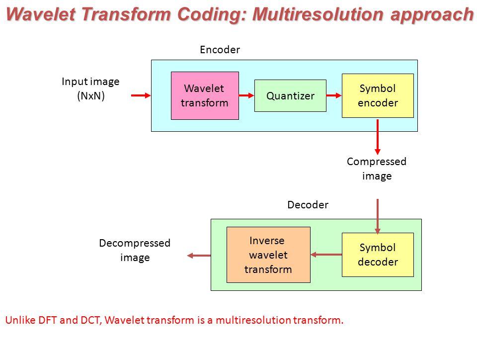 Wavelet Transform  Wavelet Transform Coding: Multiresolution