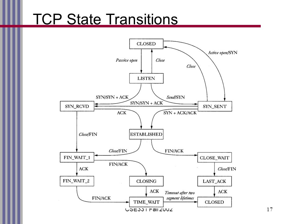 CSE331 Fall TCP State Transitions
