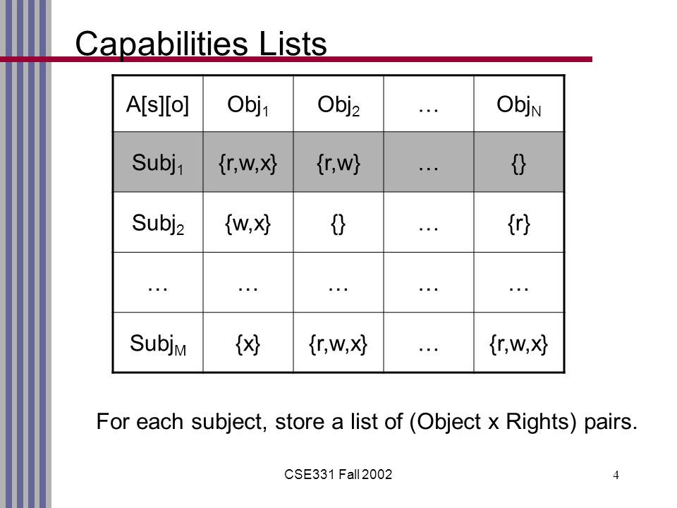 CSE331 Fall Capabilities Lists A[s][o]Obj 1 Obj 2 …Obj N Subj 1 {r,w,x}{r,w}…{} Subj 2 {w,x}{}…{r} …………… Subj M {x}{r,w,x}… For each subject, store a list of (Object x Rights) pairs.