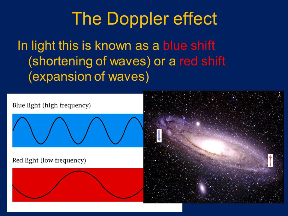 The Doppler effect In light this is known as a blue shift (shortening of waves) or a red shift (expansion of waves)