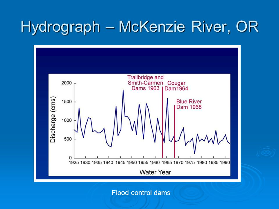 Hydrograph – McKenzie River, OR Flood control dams