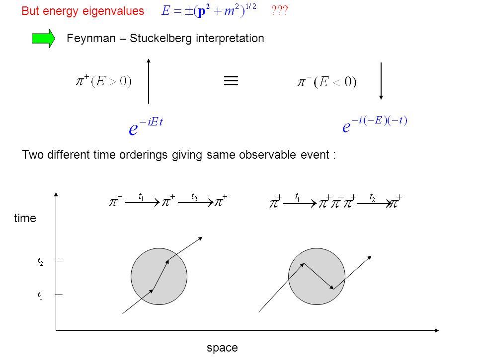 Relativistic quantum mechanics  Special relativity Space