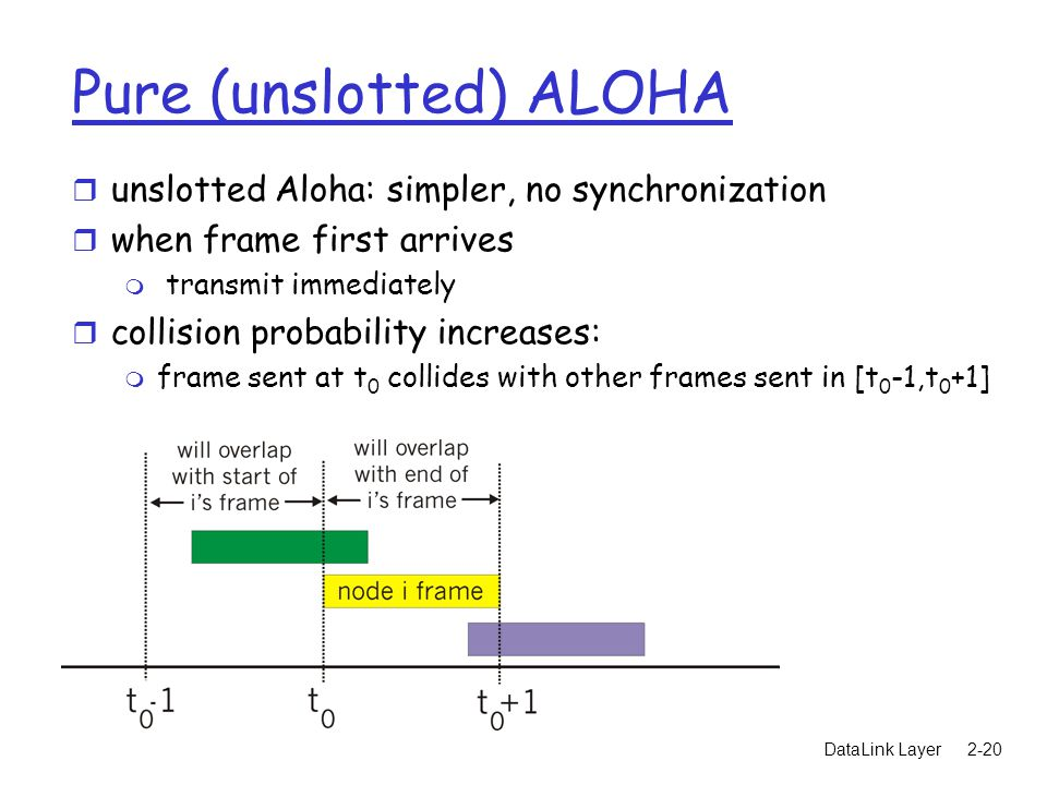 DataLink Layer2-20 Pure (unslotted) ALOHA r unslotted Aloha: simpler, no synchronization r when frame first arrives m transmit immediately r collision probability increases: m frame sent at t 0 collides with other frames sent in [t 0 -1,t 0 +1]