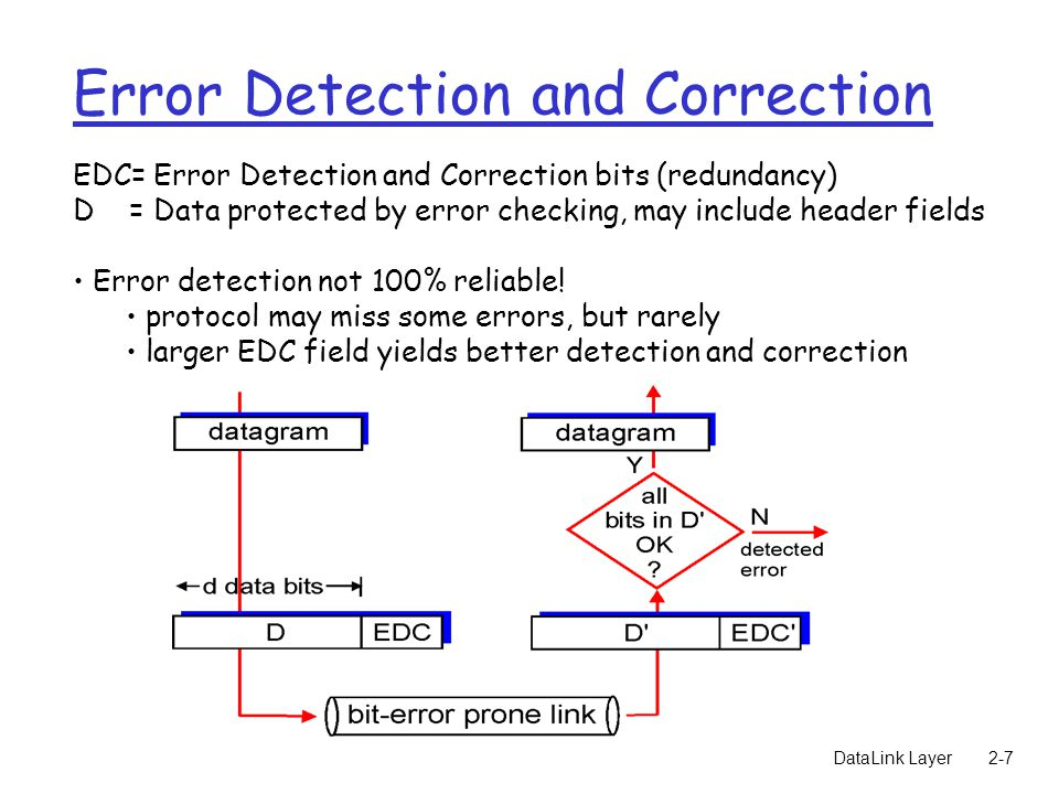 DataLink Layer2-7 Error Detection and Correction EDC= Error Detection and Correction bits (redundancy) D = Data protected by error checking, may include header fields Error detection not 100% reliable.