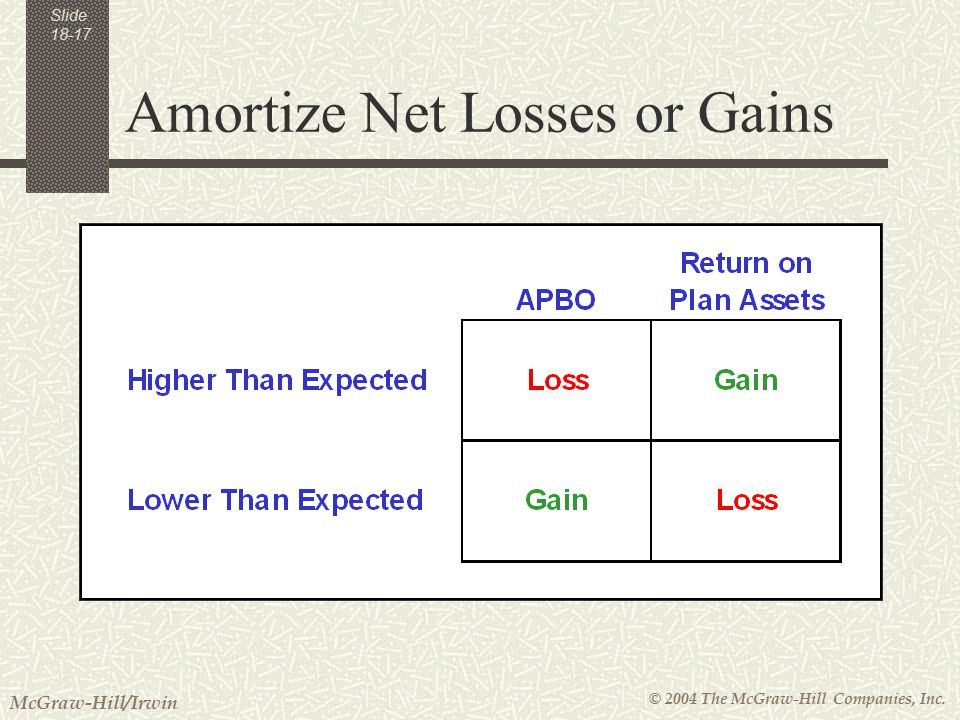© 2004 The McGraw-Hill Companies, Inc. McGraw-Hill/Irwin Slide Amortize Net Losses or Gains