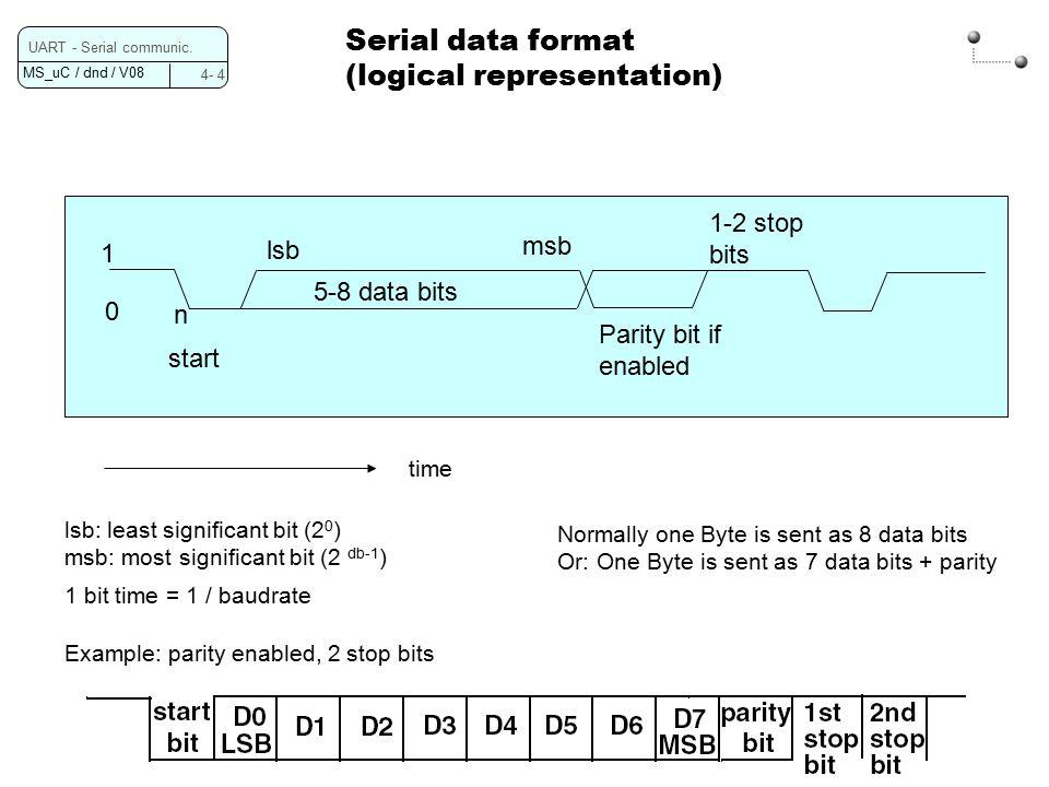 MS_uC / dnd / V UART - Serial communic  Programming