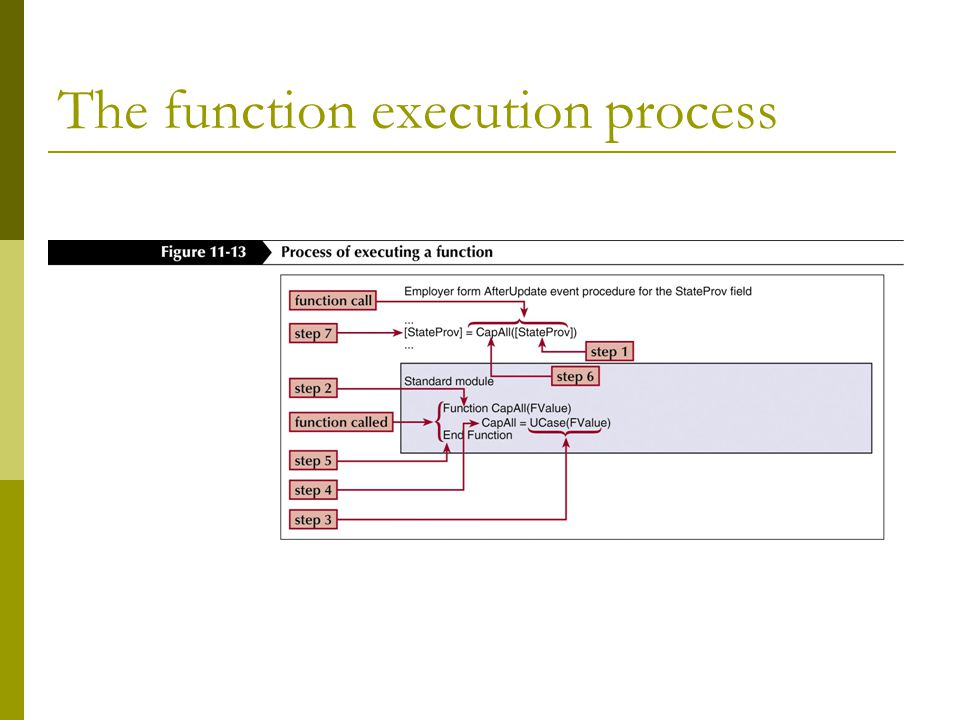 The function execution process
