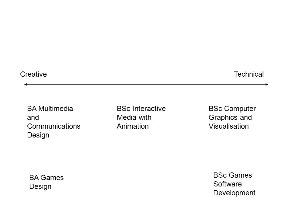 CreativeTechnical BA Multimedia and Communications Design BSc Interactive Media with Animation BSc Computer Graphics and Visualisation BSc Games Software Development BA Games Design