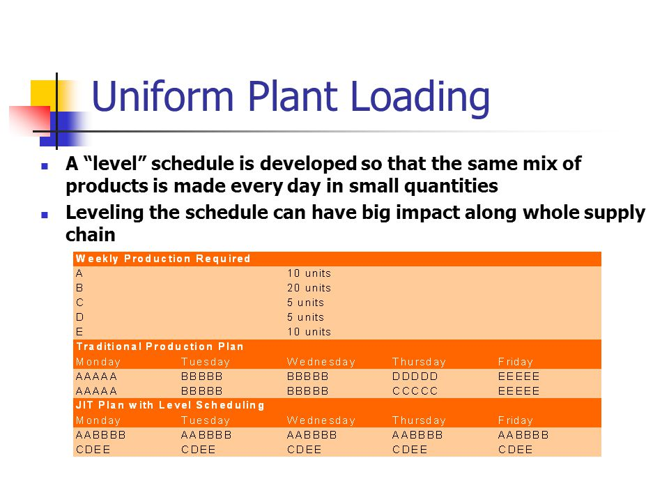Uniform Plant Loading A level schedule is developed so that the same mix of products is made every day in small quantities Leveling the schedule can have big impact along whole supply chain