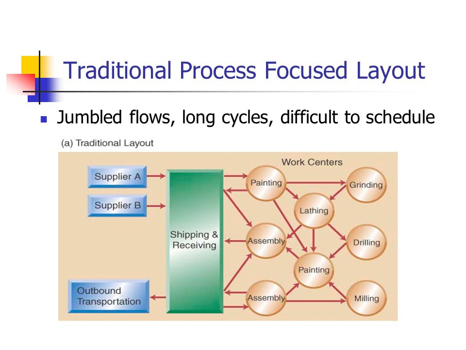 Traditional Process Focused Layout Jumbled flows, long cycles, difficult to schedule