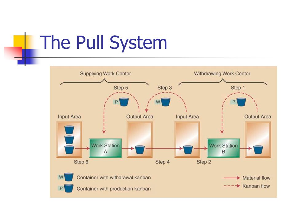 The Pull System